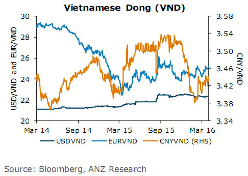 The State Bank Of Vietnam Has Adopted A New Fx Mechanism On January 4 When It Set Daily Usd Vnd Reference Rate While Keeping 3 Trading Band