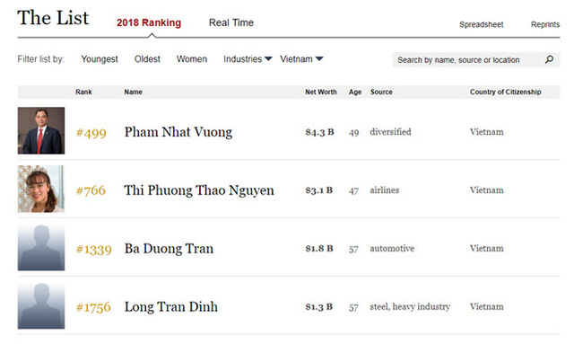 Stats on the four Vietnamese billionaires on Forbes's list.