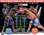 Floyd Mayweather – Manny Pacquiao: Ai mạnh hơn?