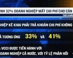 VCCI: 32% doanh nghiệp mất chi phí cho cán bộ thuế