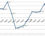 Chỉ số giá tiêu dùng tháng 7 tăng 0,13%