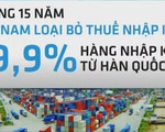 FTA Việt Nam - Hàn Quốc sẽ có hiệu lực vào 20/12