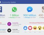 1,65 tỷ người trên thế giới đang dùng Facebook mỗi tháng