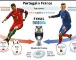 Con số thống kê trước trận chung kết EURO 2016: Pháp – Bồ Đào Nha (2h00 ngày 11/7 trên VTV3 & VTV9)