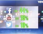 Giới trẻ cập nhật tin tức chủ yếu qua mạng xã hội
