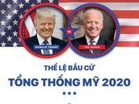 INFOGRAPHIC: Thể lệ bầu cử Tổng thống Mỹ 2020