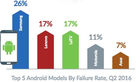 iPhone giờ đây dễ hỏng hơn so với thiết bị Android - Ảnh 3.