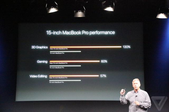MacBook Pro 2016 ra mắt: Siêu mỏng, siêu nhẹ, hỗ trợ Touch ID, Touch Bar - Ảnh 7.
