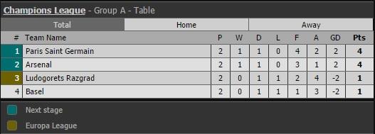Walcott lập cú đúp, Arsenal thắng trận đầu tại Champions League 2016/17 - Ảnh 2.