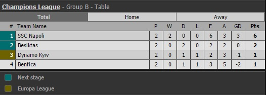 Kết quả Champions League rạng sáng ngày 29/9 - Ảnh 3.