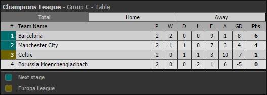 Kết quả Champions League rạng sáng ngày 29/9 - Ảnh 5.