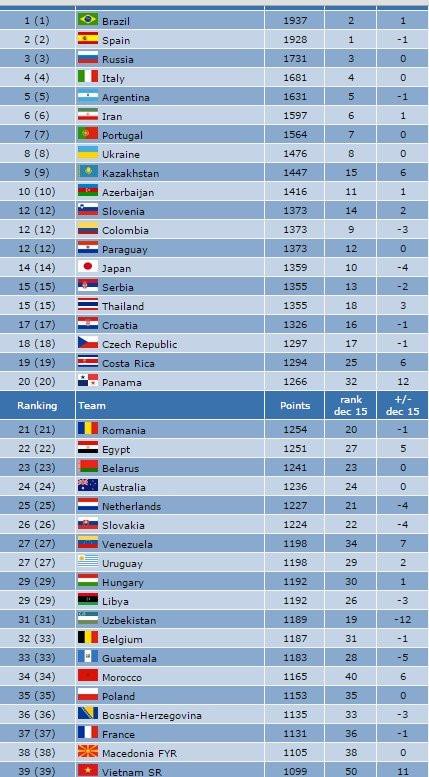 Futsal Việt Nam tăng 3 bậc trên BXH FIFA - Ảnh 2.