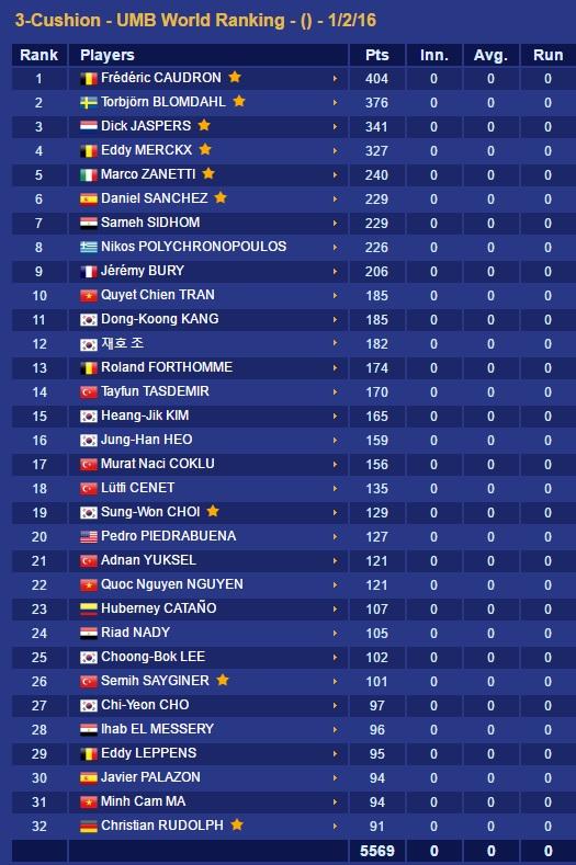 Trần Quyết Chiến giành á quân World Cup billiards, lên top 10 thế giới - Ảnh 3.