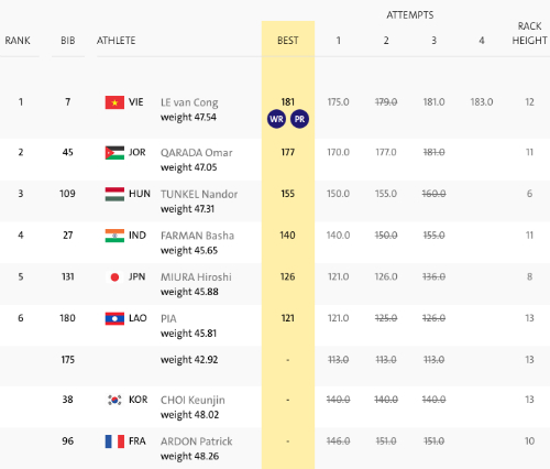 Lê Văn Công giành HCV Paralympic 2016, phá kỷ lục thế giới - Ảnh 3.