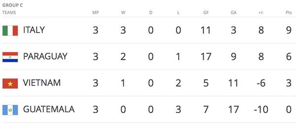Việt Nam vượt qua vòng bảng FIFA Futsal World Cup 2016 - Ảnh 5.