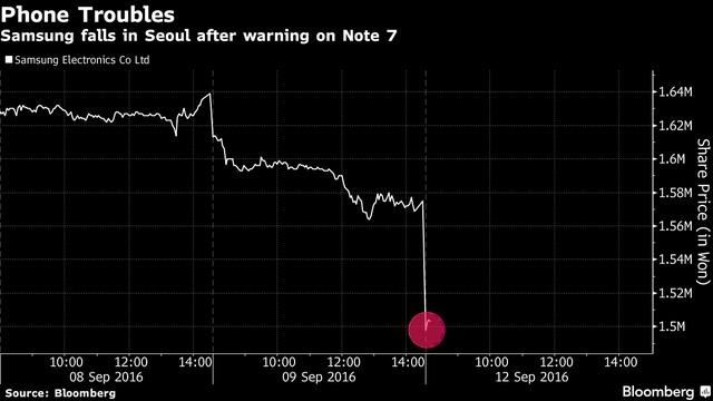 Samsung bốc hơi 22 tỷ USD vì cơn ác mộng Note 7 - Ảnh 1.