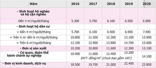 Thống nhất giá nước sạch giai đoạn 2016 - 2020 tại TP. HCM - Ảnh 1.