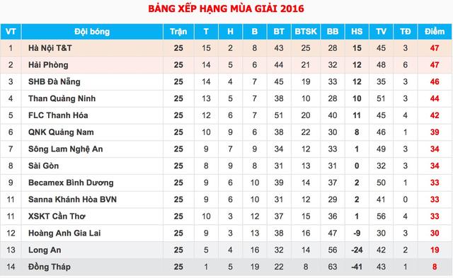Cuộc đua kịch tính đến ngôi vô địch V.League 2016 - Ảnh 2.
