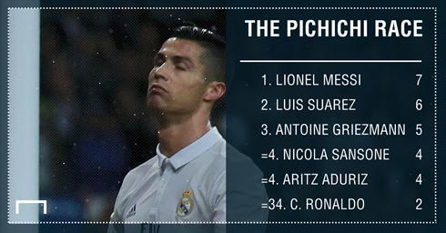 Ronaldo có khởi đầu mùa giải chậm chạp nhất tại Real - Ảnh 1.