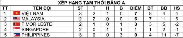 VIDEO U19 Việt Nam 4-3 U19 Philippines: Thắng nhưng vẫn lo - Ảnh 3.