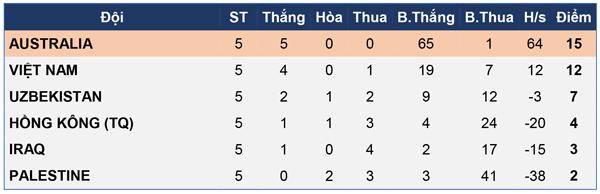 U16 nữ Việt Nam chia tay vòng loại giải châu Á 2017 bằng trận thắng 5-0 - Ảnh 6.