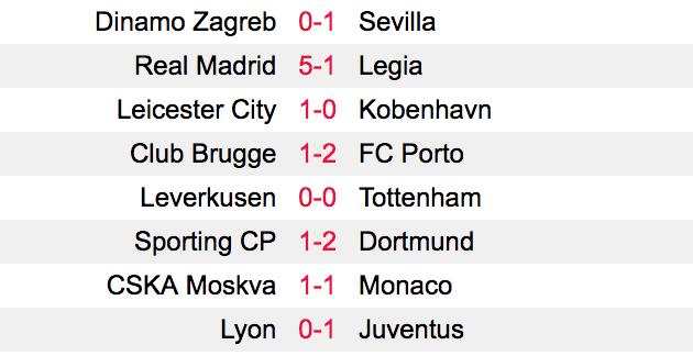 Kết quả Champions League 2016/17 ngày 19/10: Real Madrid phô diễn sức mạnh, Juve thắng hú vía trên sân khách - Ảnh 1.