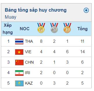 Việt Nam cùng Thái Lan thống trị môn Muay tại Đại hội thể thao bãi biển châu Á - Ảnh 1.