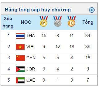 ABG 5-2016 ngày 26/9: Muay Việt Nam giành tổng cộng 4 HCV - Ảnh 1.