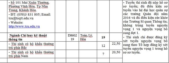 Còn 6 trường khối quân đội vẫn chưa tuyển đủ chỉ tiêu - Ảnh 5.