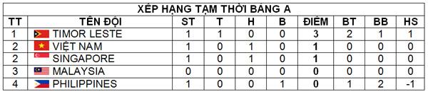 Trận hòa Singapore sẽ giúp ĐT U19 Việt Nam biết mình ở đâu - Ảnh 3.