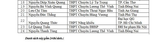 Danh sách thí sinh được miễn thi THPT Quốc gia và xét tuyển thẳng đại học - Ảnh 10.
