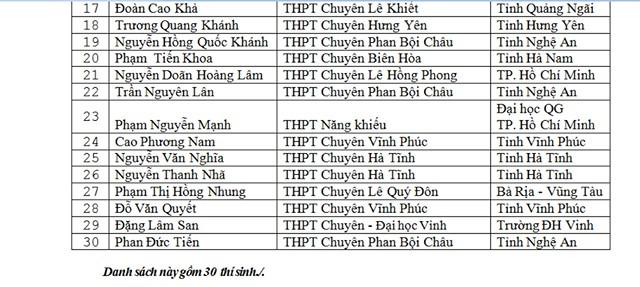 Danh sách thí sinh được miễn thi THPT Quốc gia và xét tuyển thẳng đại học - Ảnh 2.