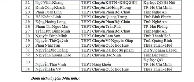 Danh sách thí sinh được miễn thi THPT Quốc gia và xét tuyển thẳng đại học - Ảnh 4.