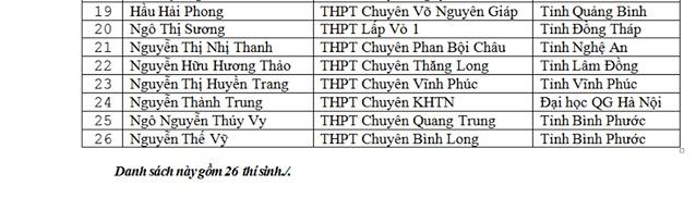 Danh sách thí sinh được miễn thi THPT Quốc gia và xét tuyển thẳng đại học - Ảnh 8.