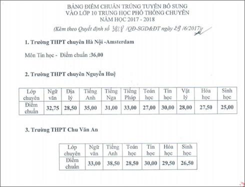Hà Nội hạ tối đa 2 điểm chuẩn vào lớp 10 trường chuyên - Ảnh 1.
