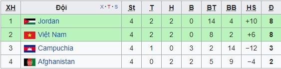 Lịch thi đấu, BXH vòng loại Asian Cup 2019 của ĐT Việt Nam - Ảnh 4.