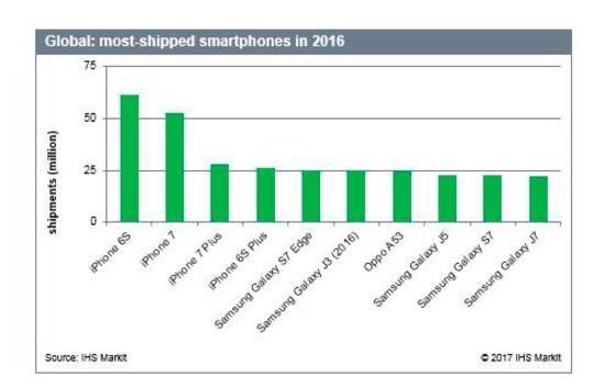 Smartphone nào bán chạy nhất năm 2016? - Ảnh 1.