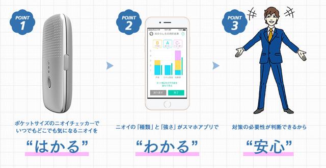 Smartphone có khả năng cảnh báo người dùng về... mùi hôi cơ thể - Ảnh 3.