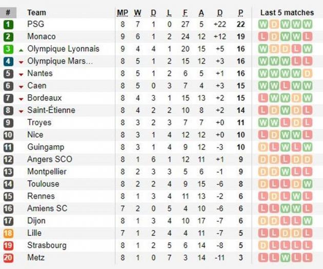 Vòng 9 Ligue 1, Lyon 3-2 Monaco: Kịch tính đến phút chót - Ảnh 4.