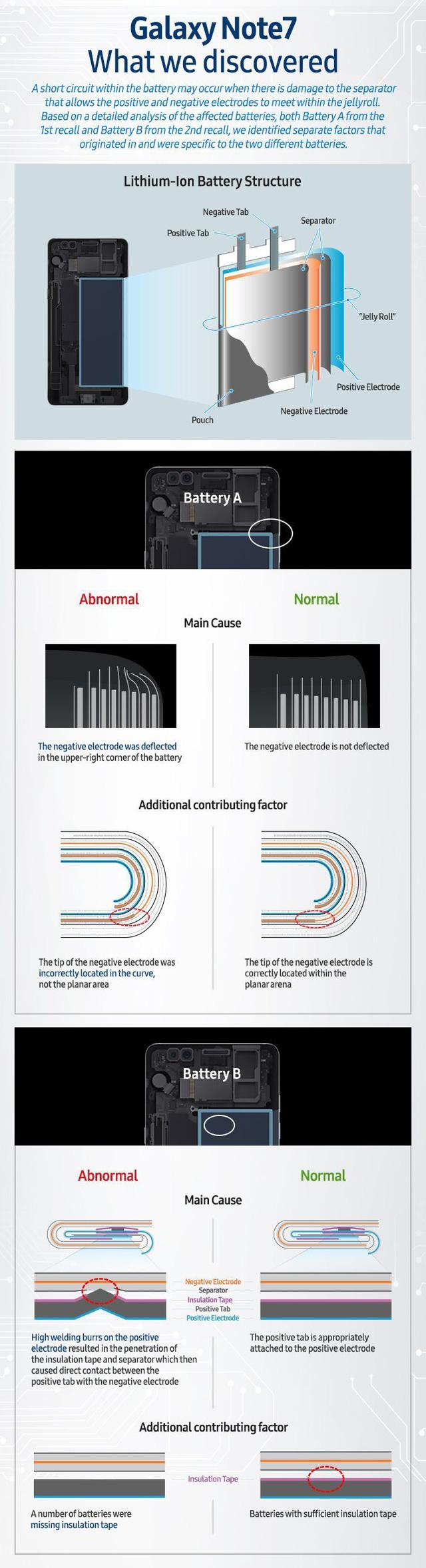 Nguyên nhân khiến Galaxy Note7 phát nổ chính thức được công bố - Ảnh 1.