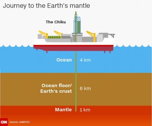 Vỏ Trái đất sắp được tàu khoan Nhật Bản xuyên thủng - Ảnh 2.