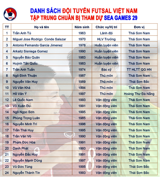 ĐT futsal Việt Nam công bố danh sách tập trung, HLV Miguel Rodrigo lên kế hoạch cho SEA Games 29 - Ảnh 1.