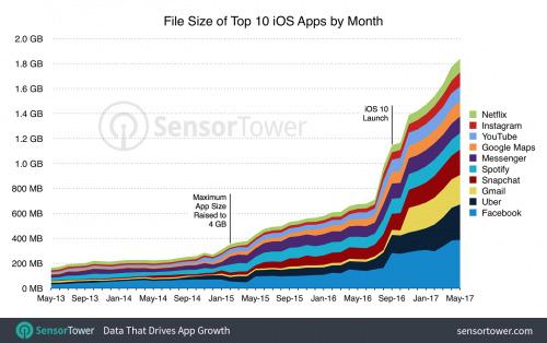 Ứng dụng nào đang tốn không gian nhất trên iPhone của bạn? - Ảnh 2.