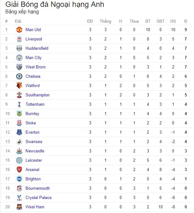Lịch trực tiếp bóng đá Ngoại hạng Anh vòng 4: Đại chiến đôi công Man City - Liverpool - Ảnh 2.