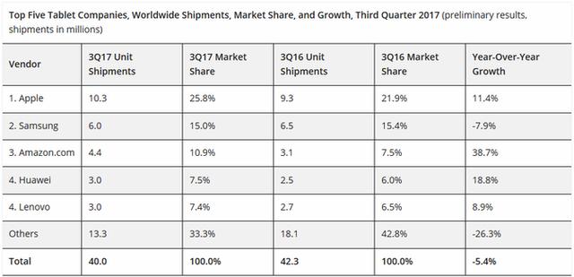 Apple chuẩn bị ra mắt iPad với giá bán cực rẻ - Ảnh 2.