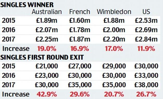 US Open chơi trội, tiếp tục tăng tiền thưởng kỷ lục - Ảnh 3.