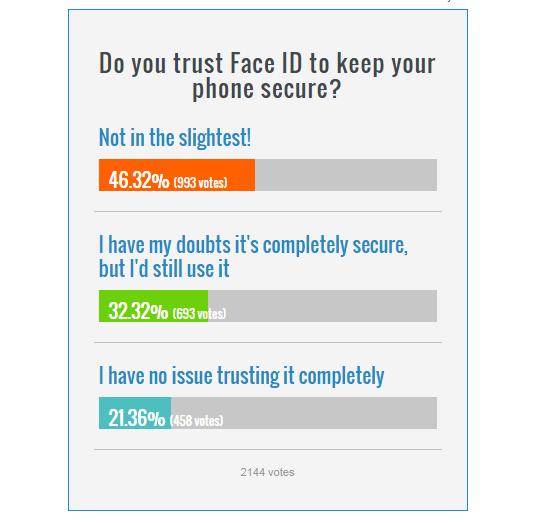 Người dùng mất niềm tin vào Face ID, Apple đã sai? - Ảnh 1.