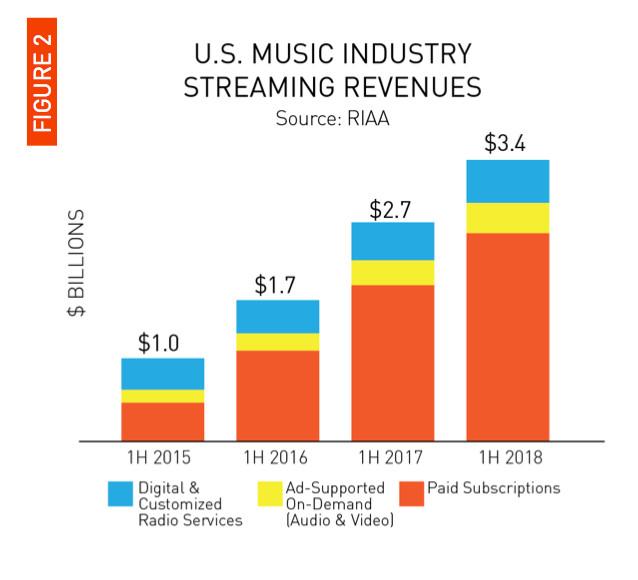 Nhạc trực tuyến chiếm 75% doanh thu ngành công nghiệp âm nhạc - Ảnh 2.