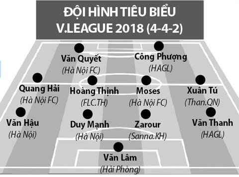 Công bố các danh hiệu Giải bóng đá VĐQG và HNQG năm 2018 - Ảnh 1.