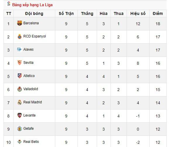 ĐHTB vòng 9 La Liga: Không Messi đã có Suarez - Ảnh 2.